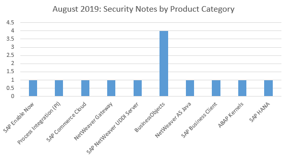 August 2019 Security Notes by Product Category