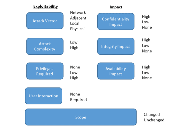 Prioritise and understand a particular vulnerability SAP