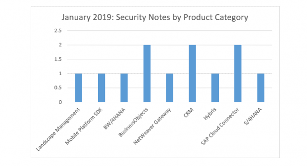 SAP Security Notes January 2019 by Product Category
