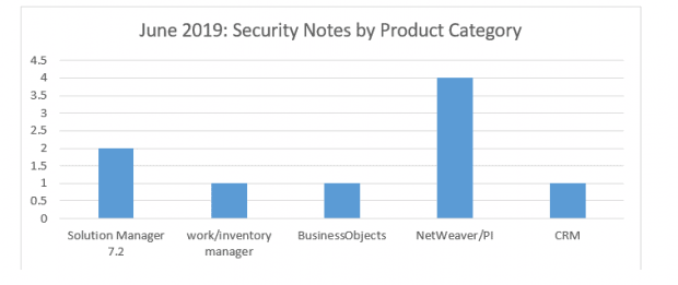 SAP Security notes by product category June 2019