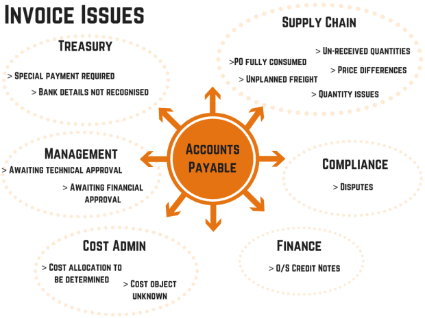 Common Invoicing Issues that drive manual processes