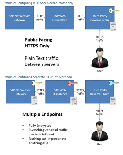 Configuting HTTPS for external traffic only