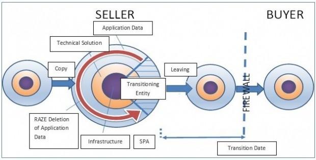 Copy & Raze Migration - Buyer Seller Diagram