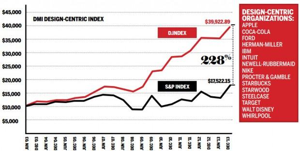 DMI Design Centric Index