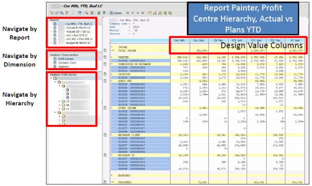 Designing SAP Income Statements