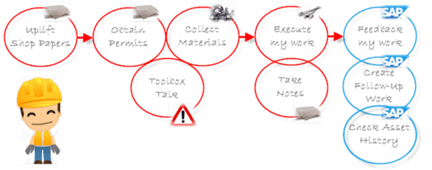 Flow of typical daily activities of a maintenance technician