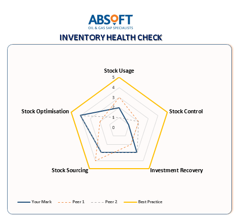 Inventory Health Check