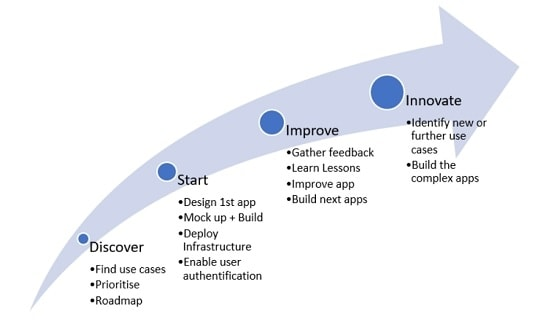 SAP Offline App