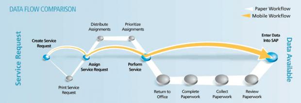 SAP Work Manager Data Flow Comparison