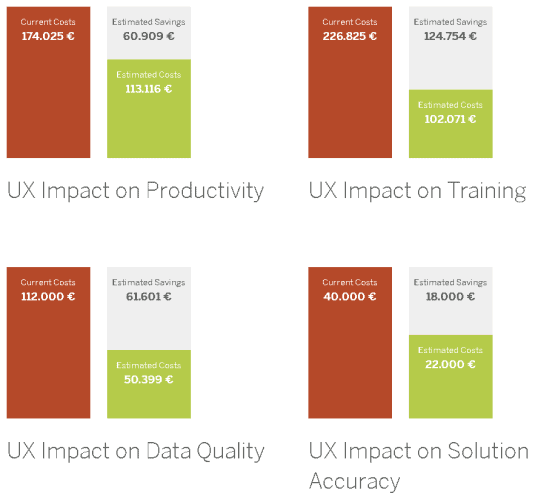 UX Impact on Productivity, Training, Data Quality + Solution Accuracy